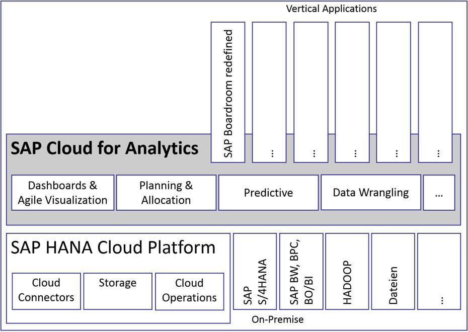 SAP Analytics Cloud - Features